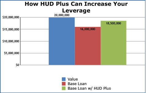 Sims Mortgage Funding Hj Sims Hud Plus Program